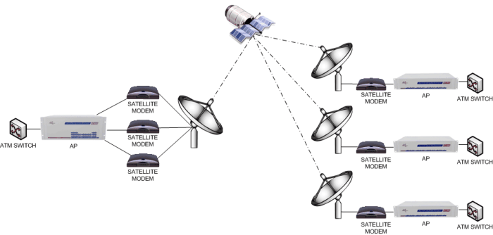 Satellite Service Distribution