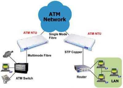 ATM NTU Application Diagram
