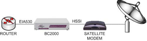 bc2000-eia530-hssi-satmodem.png