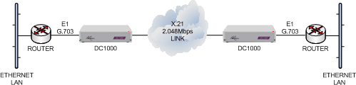 E1 routers connected together over an X21 2048Mbps leased line using DC1000 units