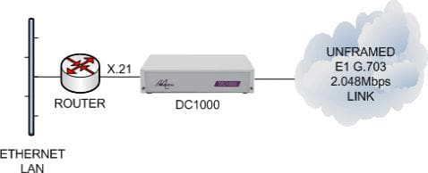 DC1000 connecting an X21 router to an unframed E1 G703 leased line