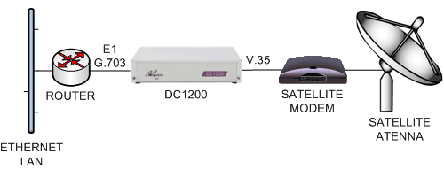 Connecting E1 routers to V.35 satellite modems