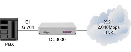 DC3000 connecting PBX via x21 E1 g704 to cloud