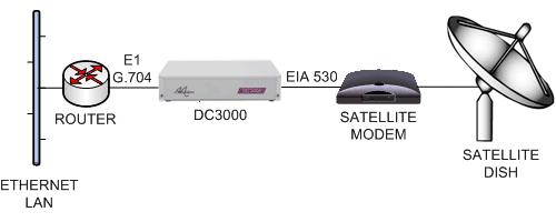 DC3000 connecting to a Satmodem via EIA530