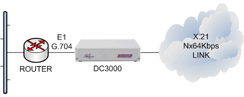 DC3000 router E1 g704 to cloud