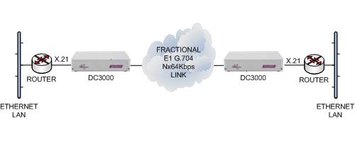 DC3000 router x21 E1 g703 via cloud to x21 router