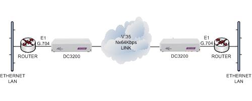 dc3200-router-e1g704-cloud-v35--e1g704-router.png