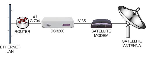 dc3200-router-e1g704-v35-satmodem.png