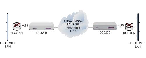 dc3200-router-v35-e1g704-cloud-v35-router.png