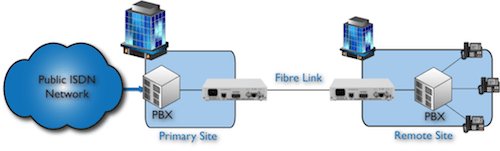 FC1000 PBX to PBX extension over multimode fibre