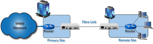 FC1100 Router to Router extension over singlemode fibre