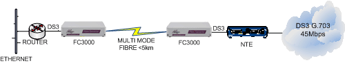 FC3000: DS3 Router to NTE extension over singlemode fibre