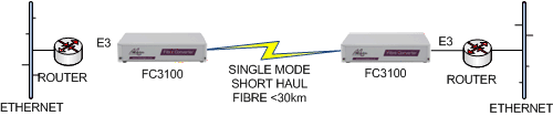 FC3100 E3 Router to Router extension over singlemode fibre