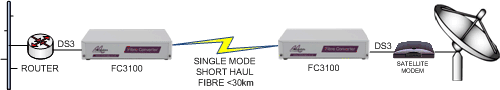 FC3100: DS3 Router to sateliite modem extension over singlemode fibre