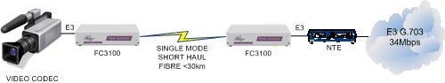 FC3100 Video to NTE extension over singlemode fibre