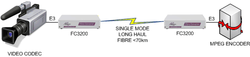 FC3200 Video to Video extension over singlemode fibre