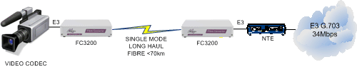 FC3200 Video to NTE extension over singlemode fibre