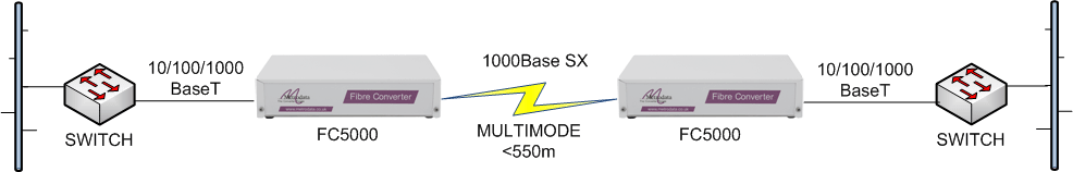 FC5000 Gigabit Ethernet switch extension over multimode fibre