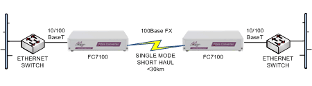 FC7100 Ethernet switch short haul extension over singlemode fibre