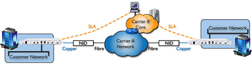 Wholesale Infrastructure and Multi-Carrier