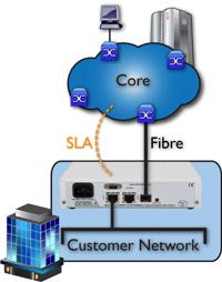 FCM8000 - Core to Edge Network