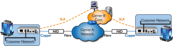 Wholes Infrastructure & Multi-Carrier