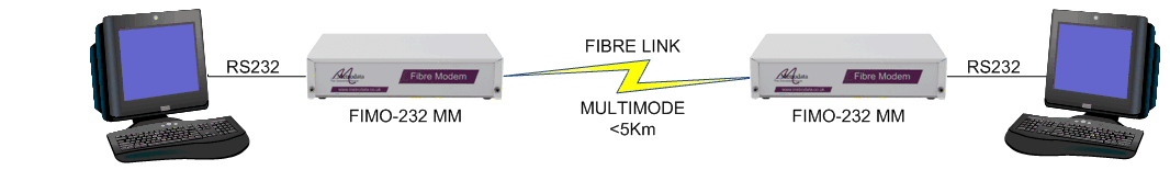 Extending RS232 over fiber