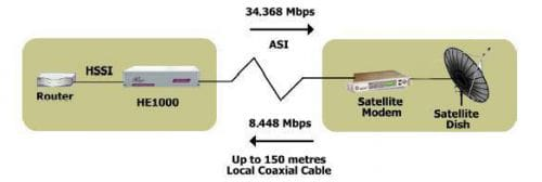 HSSI router to ASI satellite modem connection