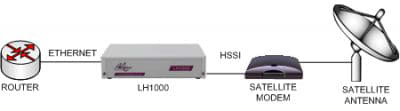 LH1000: Ethernet to HSSI/EIA530