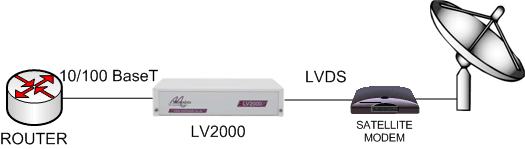 LV2000: Enabling ethernet over LVDS satellite modems