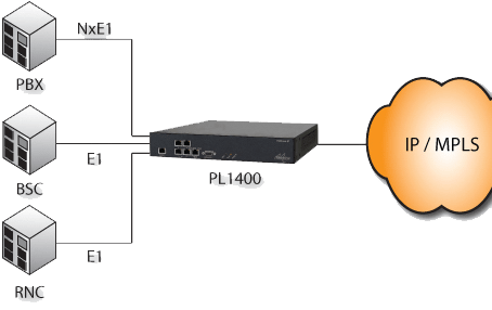 TDM Over IP