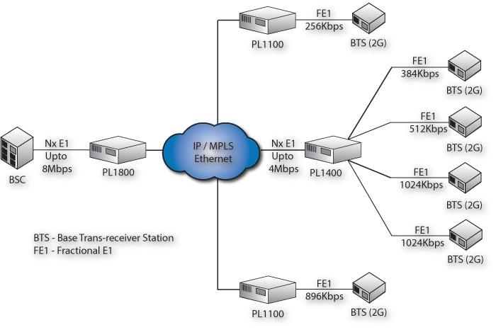 PacketLINK: Single Fractional E1 TDM over IP
