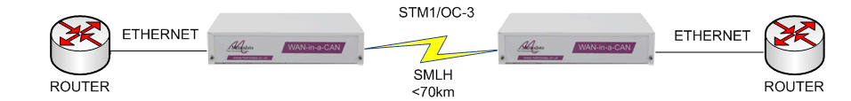 WC155/SMLH Ethernet over Long Haul Singlemode STM-1/OC-3