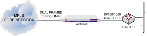 WCM3200 delivering Ethernet services from an MPLS core network