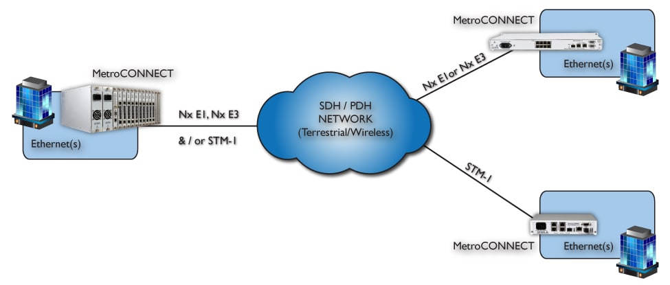 Ethernet connectivity between Central Office (CO) and 'Point of Presence' (POP) sites