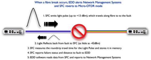 iSFC Fibre Break