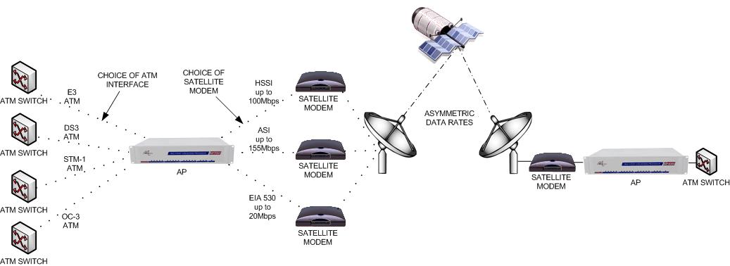 ATM over Satellite