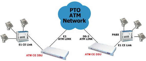 ATM Circuit Emulation Application Diagram