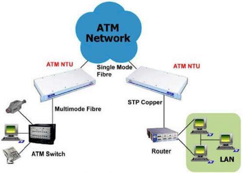 ATM Network Termination Unit Application Diagram