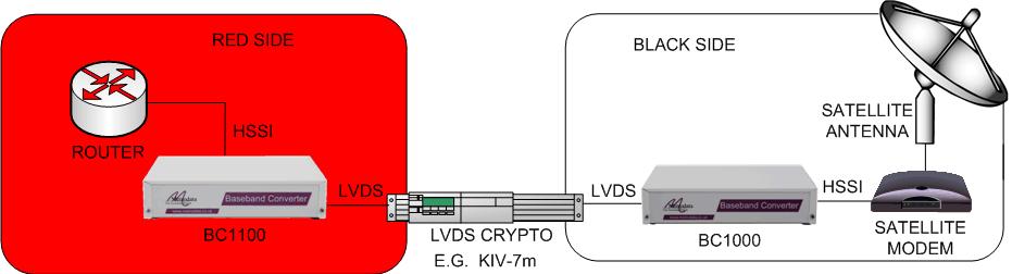 Baseband Converter - LVDS Encryptor Interfacing