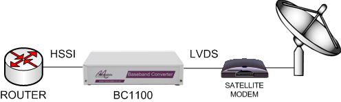 BC1100 used to connect a HSSI router to an LVDS satellite modem