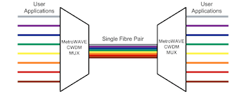 Optical Multiplexing using the MetroWAVE passive CWDM