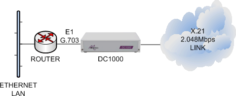 DC1000 connecting an E1 G703 router to an X21 2048Mbps leased line