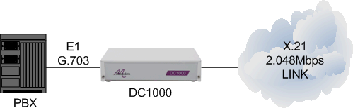DC1000 connecting a PBX to a 2048Mbps X21 leased line