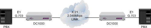 PBXs connected together via a 2048Mbps X21 leased line using DC1000 units