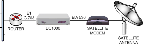 Connecting E1 routers to EIA530 satellite modems