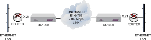X21 routers connected together via an unframed E1 G703 leased line using DC1000 units