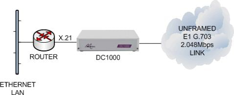 Network Service to Customer Equipment Conversion