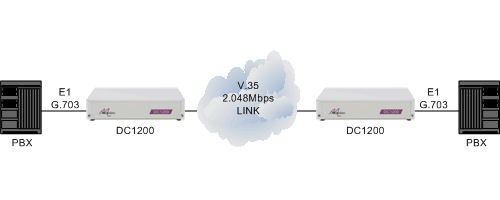 PBXs connected together via a 2.048Mbps V.35 leased line using DC1200 units