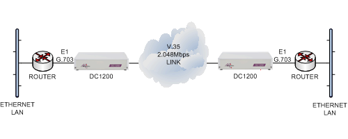 E1 routers connected together over an V.35 2.048Mbps leased line using DC1200 units